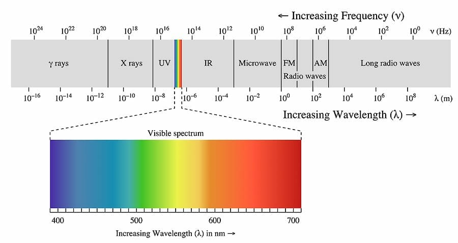 graphic showing different wavelengths of light and corresponding visible colors
