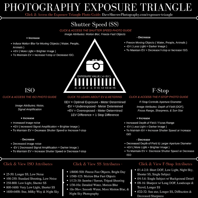 Shutter speed chart photography guide updated 2018 dave morrow click here download the exposure triangle cheat sheet including shutter speed image attributes fandeluxe Image collections